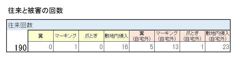 往来と被害の回数の表