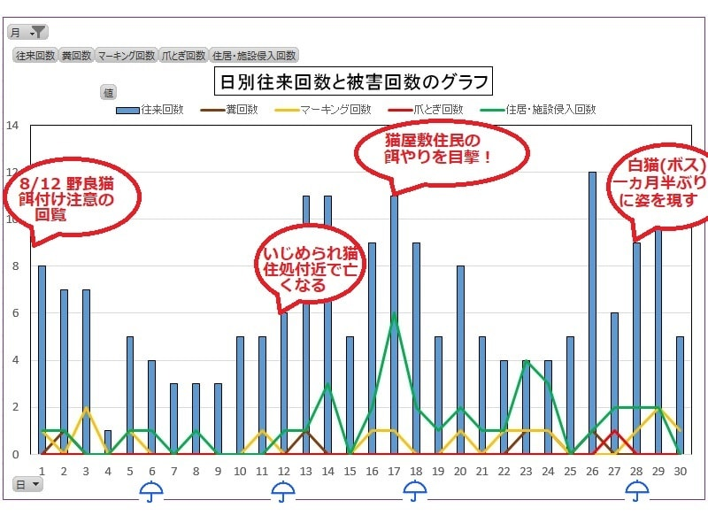 日別往来回数と被害回数のグラフ