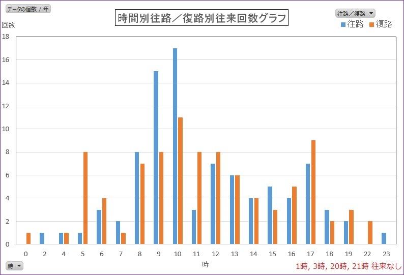 時間別往路/復路往来回数グラフ