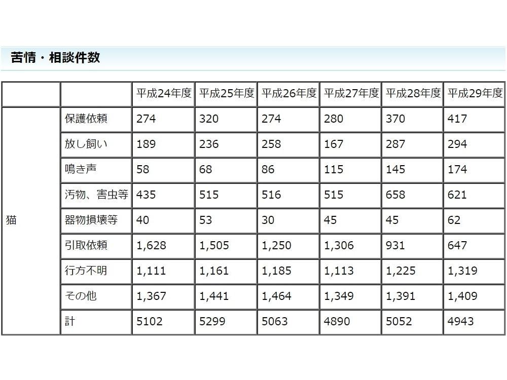 静岡県の猫の苦情・相談件数の内訳の資料